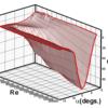 XROTORの翼型性能近似誤差の影響