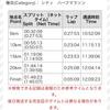 【速報】名古屋シティマラソンハーフ完走しました【プーさん】