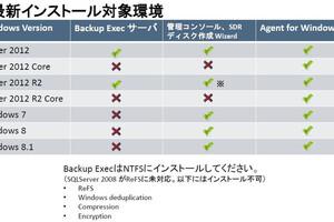 Backup Execでありのままにバックアップ/リストアしよう!