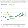 イギリスのEU離脱・残留を問う国民投票はますます先の読めない展開に