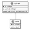 ERDをPlantUML形式で自動生成するツールを作った