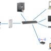 外出先から自宅のNASにアクセスする方法(その1:ネットワーク設定)