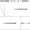 その他Vol.15 減価償却費と特例2  ~高額資産の取り扱い~