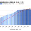 大学の授業料と大卒初任給の比(1976年以降)