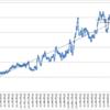 本日の損益 +133,057円