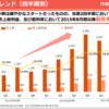 メタップス「ファイナンス事業」を2017年第二の軸に。通期で売り上げの50%を占める。