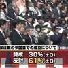 安保法制の今国会成立に世論は「反対」が「賛成」圧倒〜JNN調査も「反対」61%