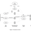 MapReduce: Simplified Data Processing on Large Clusters を読んだ