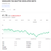 wealthnavi[ウェルスナビ]/VEAから分配金を受領(2019年4月)