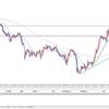 FX投資戦略 2020年2月10日 東京時間