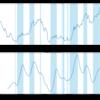 Pandas 演習としてのテクニカル指標計算 〜 コポック買い指標の巻
