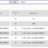 【Angular】Excelやスプレッドシートのような表を作ってみた⑤【要素(div/input)切り替え(スタイルバインディング)編】