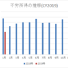【資産運用】2019年1月の不労所得