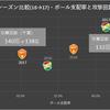 【ジェフ千葉】レノファ山口FC戦プレビュー ~2年目の維新旋風、その風向きをデータで読む~