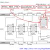 Linux のページテーブルのサイズの見方と見積式