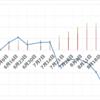 【トラリピのユーロポンド検証】30万円で開始。第13週 (8/21) は年利換算1.7%。戻りの利益を出していくターンです。