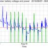 太陽光発電のバッテリー電圧と電力出力のグラフ: 2016/09/02-10/01 | 3時間の出力