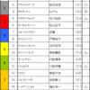 NHKマイルC & 新潟大賞典予想 2017/5/7(日)