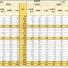 Excel表をTableauで再現する2