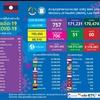 【4月30日付発表】コロナ新規感染者85人、うち首都ビエンチャン69人。