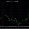 4/25(木)指値外した通貨と昨日のFT3検証