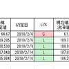 ドル円、「初押し」ロング