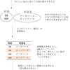 瀬戸先生のデータベース本のリレーション(関係)の説明を読んで思ったこと(1)