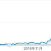 たぶん主婦でも出来る特化ブログを収益化させて月3万くらい稼ぐハウツー