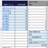 FGO日記(最高効率周回のためミミ$札の獲得量を調整していた8月12日)