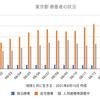 東京2962人 新型コロナ感染確認 5週間前の感染者数は502人