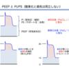 最大吸気圧の設定(PEEPとPiのどちらを調節するか)