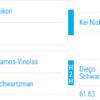 錦織圭マドリードオープン2017初戦2回戦日程と放送予定【テニス】vsシュワルツマン対戦成績は