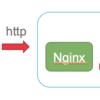 AWS(ELB)+nginx+unicornの設定の際にはまったポイント。