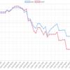 今週(12/3~7)のEA運用結果  -804,018円(-135.8pips) 週利5.89%  週間では過去最大のマイナスとなってしまいました。