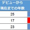 SMAP・嵐・KinKi Kindsのシングル総売上を比べてみた