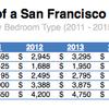 サンフランシスコ住宅事情