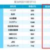 最新版!株式の配当利回りランキング!(10/18終値時点)(お得です)