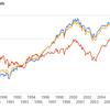 米国投資一択で良いのか?国際分散投資は?ヴァンガード社は、米国 : 正解は60% : 40%, 80 : 20%