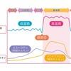 生理にまつわる話 生理前症候群(PMS)