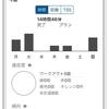 マジックインターバル週1でCPどのくらい上がるかチャレンジ 6周目 5/4~5/10