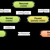 Activityライフサイクルの管理(1) Activityの開始
