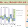 4月の鉱工業出荷の前月比2.7%上昇は、内需(国内向け出荷)の大幅上昇によるもの。外需(輸出向け出荷)は2か月連続の低下。内需は輸送機械と一般機械類が良く、外需は輸送機械が悪かった。