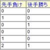 4月の成績