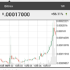 bitFlyerでの取り扱い開始によりモナコイン(Mona)急騰!