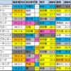 【姫路ステークス(阪神メイン)偏差値予想】2020/11/23(月・祝)