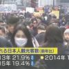韓国を訪れる日本人観光客数(前年比) 2013年21.9%↓減少2014年17.0%↓減少2015年19.4%↓減少 2012年を100とすると52.2まで下がっとる!wwww 慰安婦像だらけの国に行きたくないww