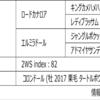 POG2020-2021ドラフト対策 No.209 エルカスティージョ