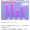 インフルエンザ患者報告数は激減
