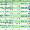 【米国株式】今週の報告