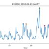 2.23 新日本プロレス HONOR RISING 1日目 ツイート解析